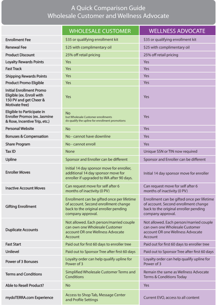 A Quick Comparison Guide To Wholesale Customer And Wellness Advocate
