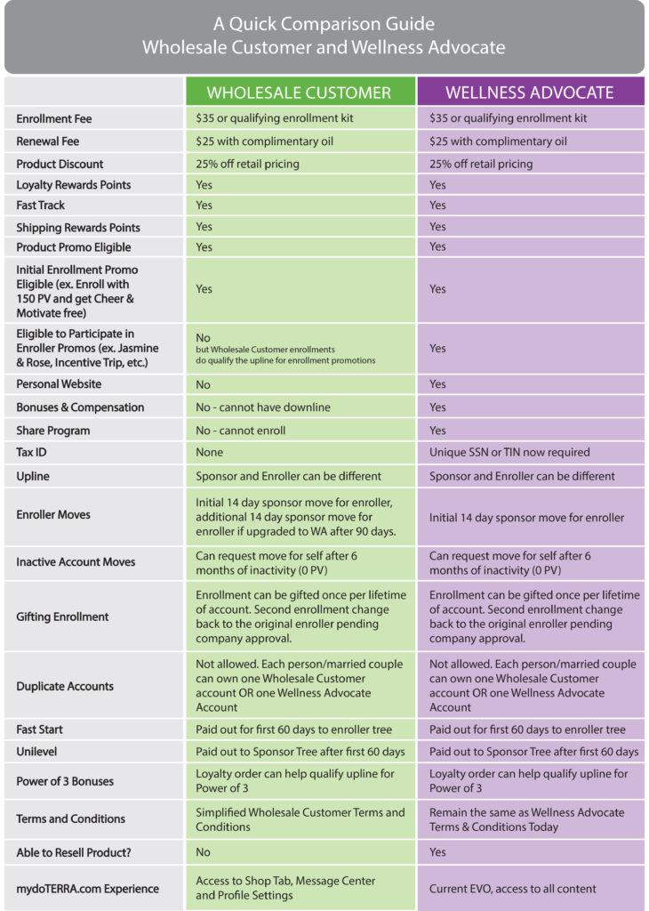 WA vs WC